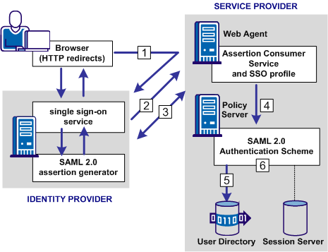 Graphic showing the SAML 2.0 Authentication Request Process Flow