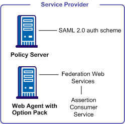 Graphic showing the major components required for SAML 2.0 authentication