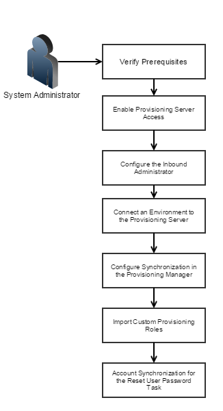 The images shows the steps for configuring an environment for provisioning