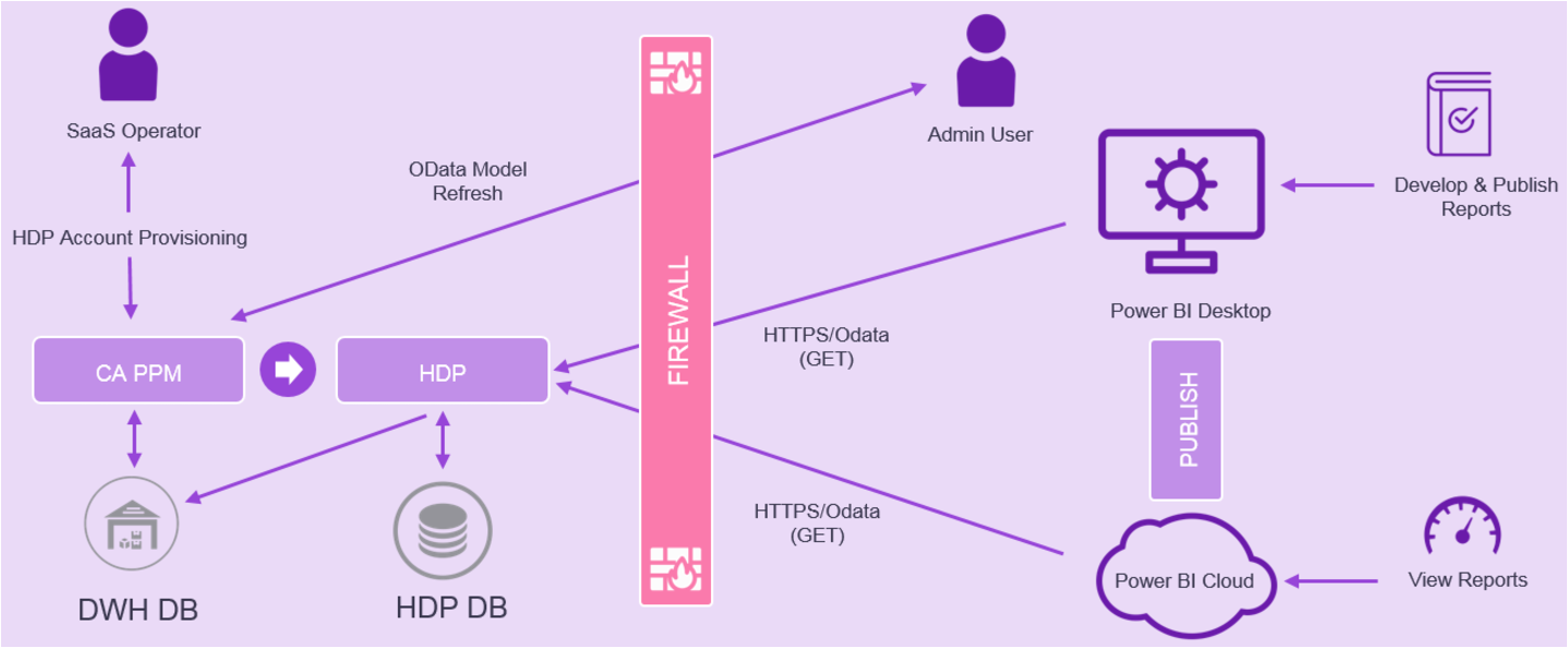The image shows the data flow from the data warehouse to an external BI tool using HDP OData.